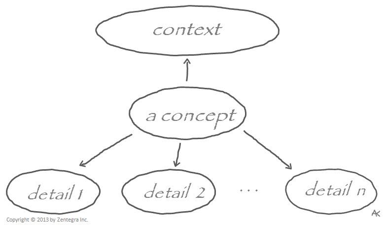 deatils-concept-context